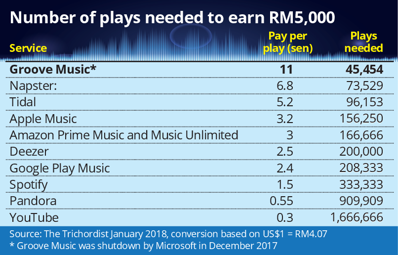 Digital continues to pump up the music   The Star Online