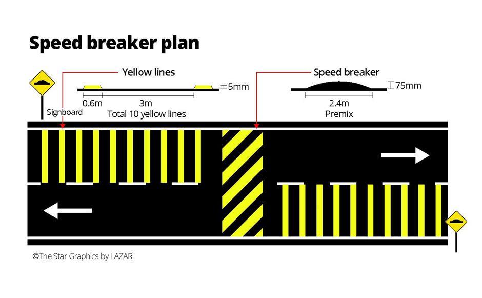 No DIY speed bumps | The Star Online