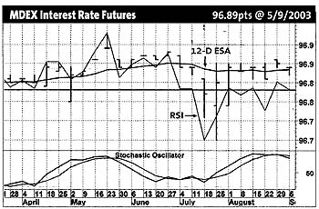 Interest rate_0809