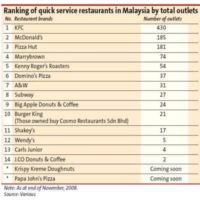 Fast Food Gains Popularity The Star