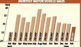 National Car Sales >> Non National Cars Boost Vehicle Sales In February The Star