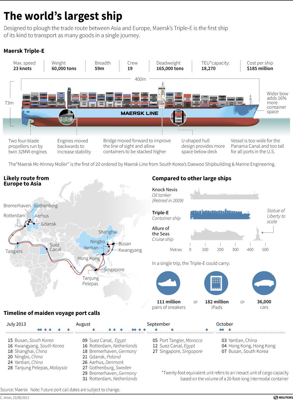 Maersk's Tripe-E ship