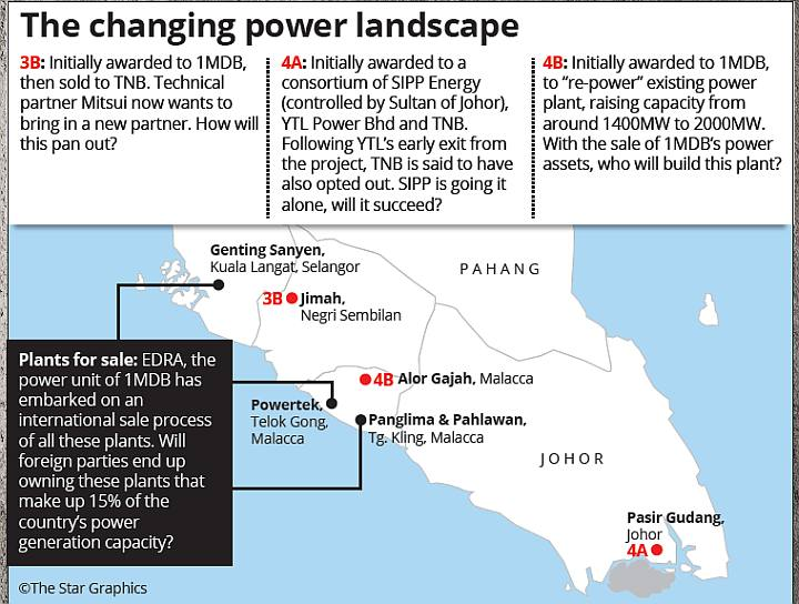 Malaysia's power play   The Star Online