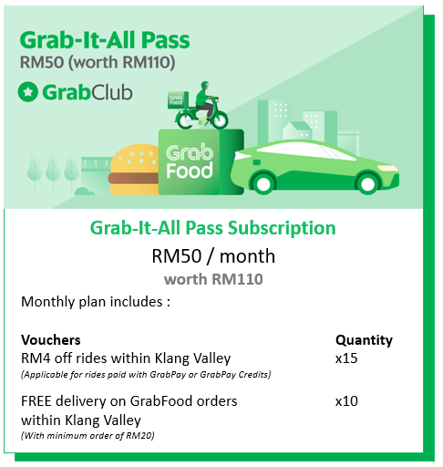 GrabClub is a monthly subscription service by Grab that for users to get savings on rides and food delivery. — Grab