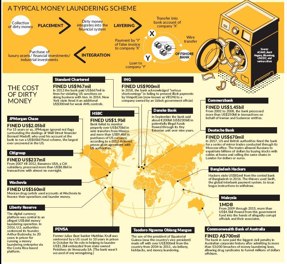 The dirt on money laundering | The Star Online