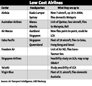 p6Low cost