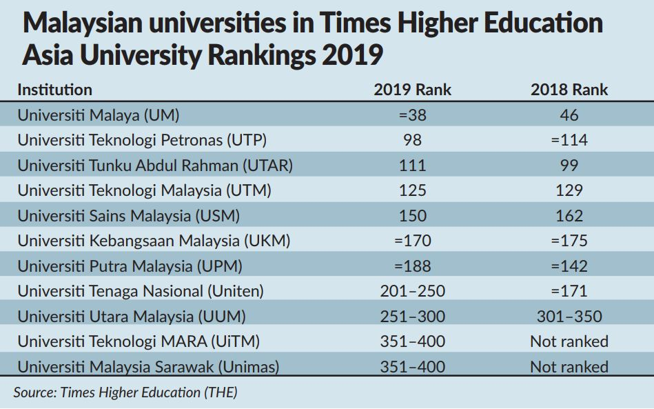 Um Makes It To Top 40 Of Asian Universities List The Star