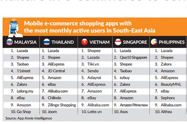 Major expenditure in e-commerce to continue | The Star Online