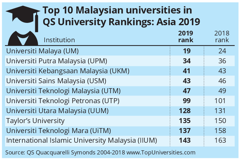 Ranking Of Universities >> Malaysian Varsities Excel Again The Star Online