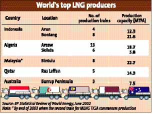 LNG plant another landmark for Petronas | The Star Online