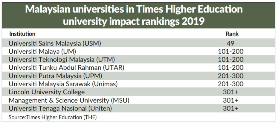 Nine Malaysian Varsities Listed In Impact Rankings The Star