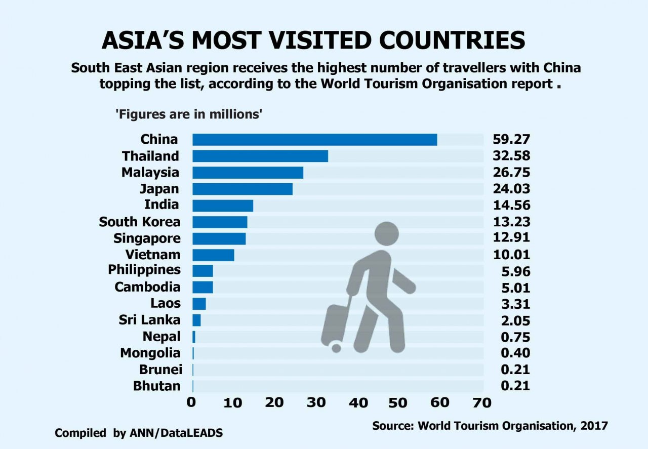 Malaysia among Asia's most visited countries, says report