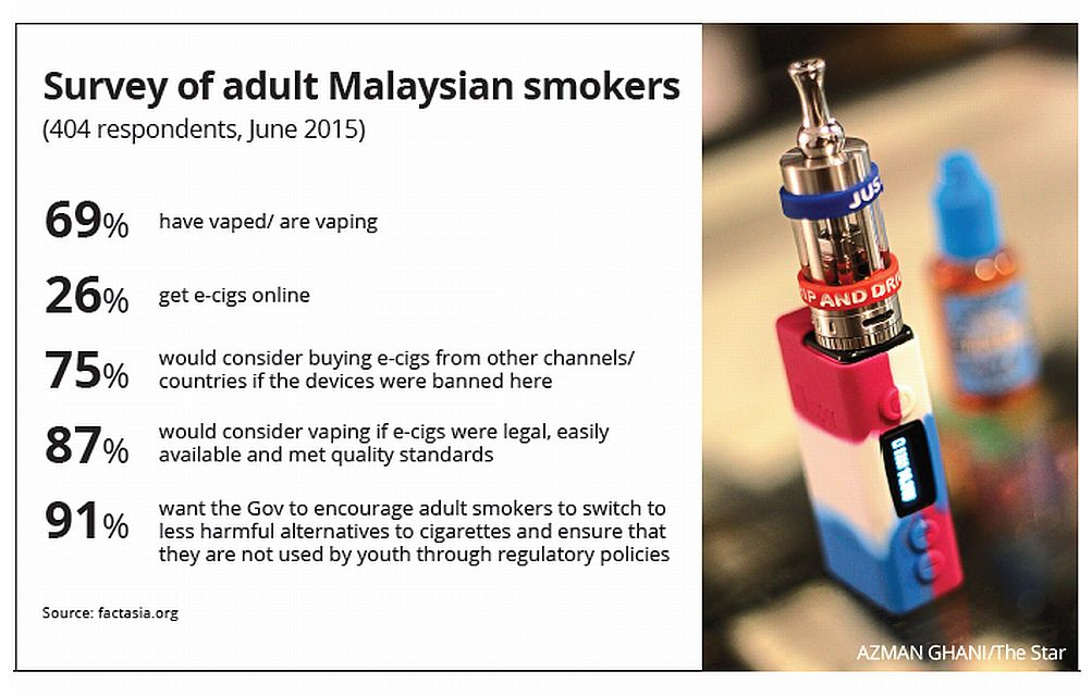 No ban on e-cigs | The Star Online