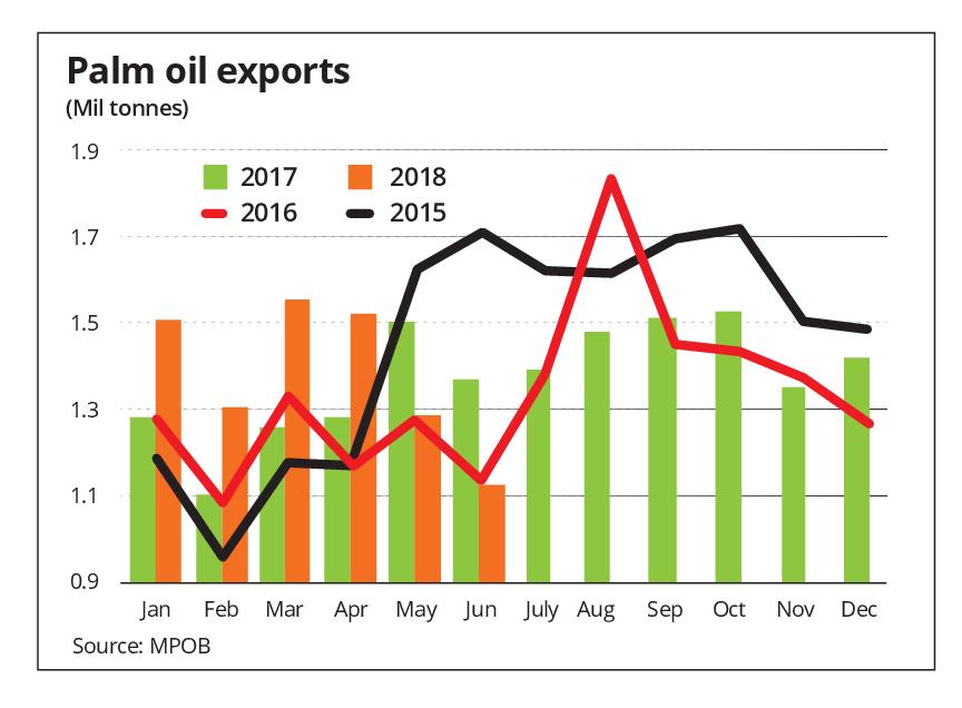 Headwinds Aplenty For Palm Oil The Star