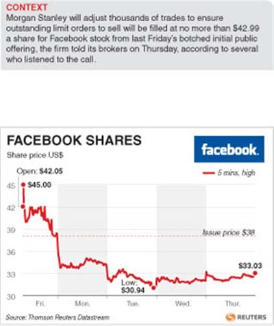 Facebook market makers' losses total at least US$100mil