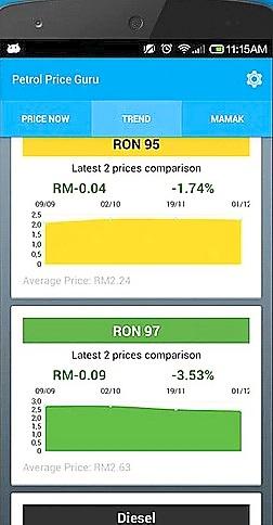 Petrol Price Guru app