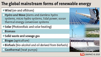 Renewable Energy A Growth Sector For Malaysia The Star