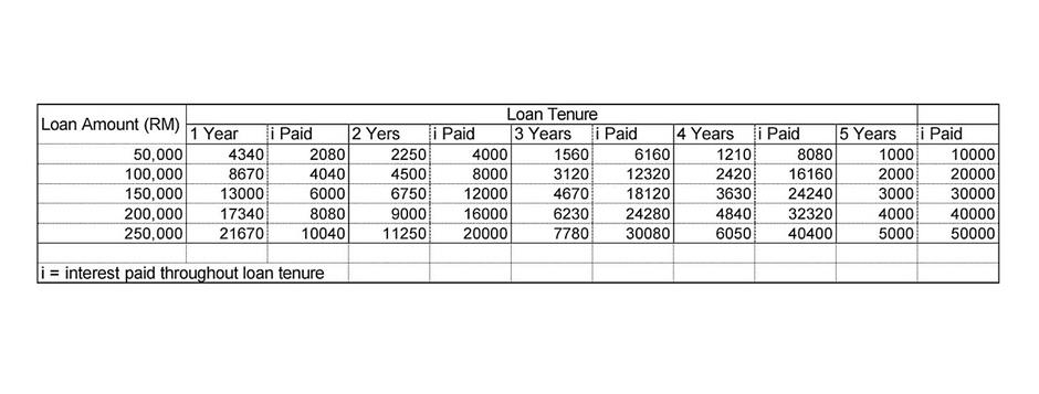 Table for interest paid over loan tenure.