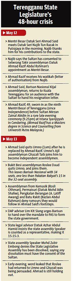 Terengganu State Legislature's 48-hour crisis