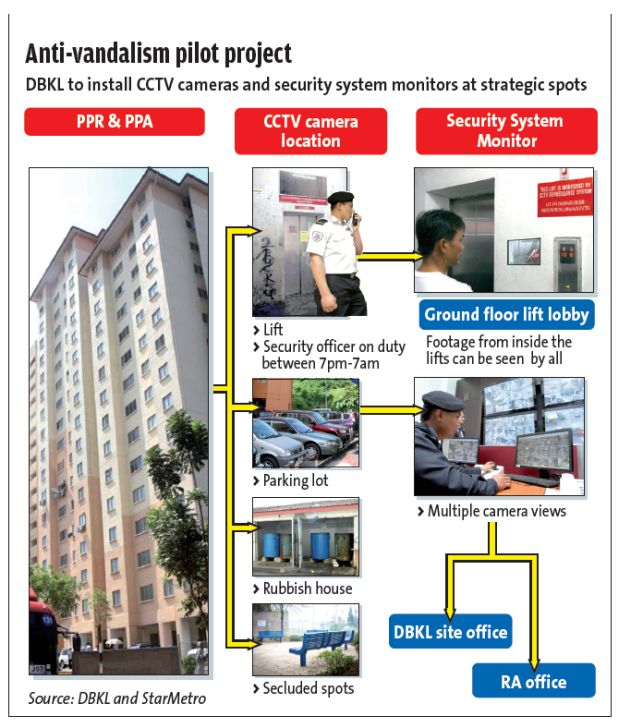 CCTV's, speakers and security guards part of pilot project