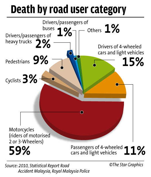 Miros Road Safety In Malaysia Matter Of Concern The Star