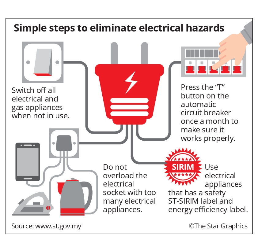 malaysia home wiring diagram faulty electrical sources top list as cause of fires the star online  faulty electrical sources top list as