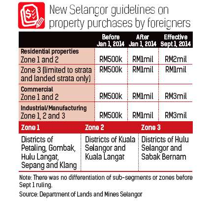 New Selangor guidelines on property purchases by foreigners