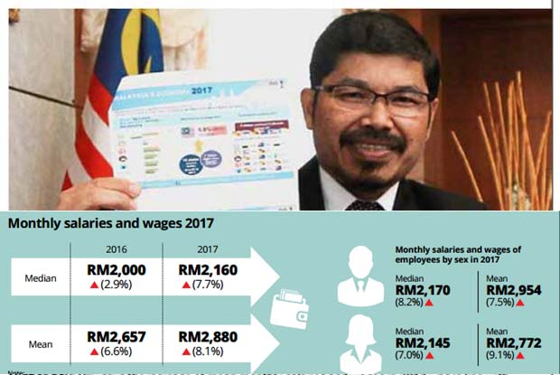Average wages of Malaysians on the rise | The Star Online