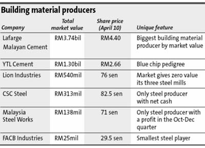 Building Materials Sector S Rise Depends On Strength Of Economic Recovery The Star