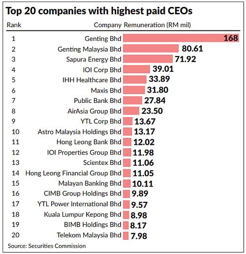 Five Glcs Among 20 Listed Firms With Highest Paid Ceos The Star