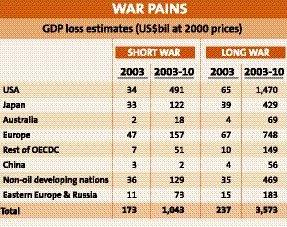 War pains