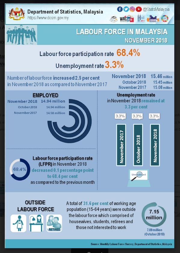 Unemployment Rate In Nov Unchanged At 3 3 The Star