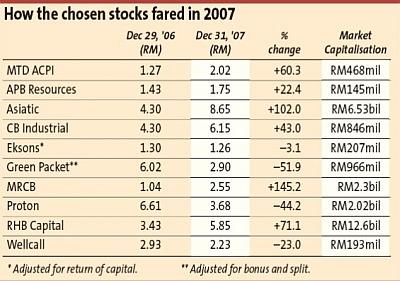 b_stocks