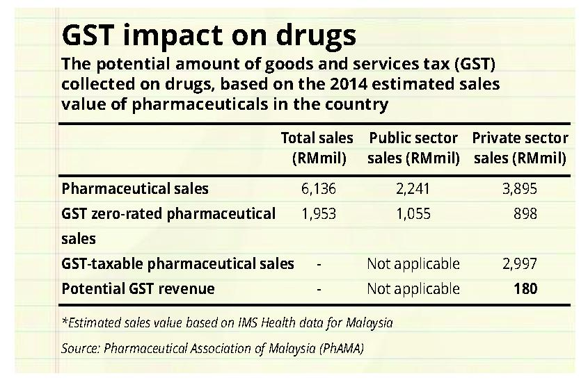 GST in healthcare | The Star Online