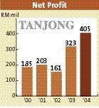 p3_tanjong