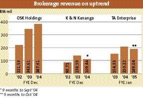 p3_brokerage
