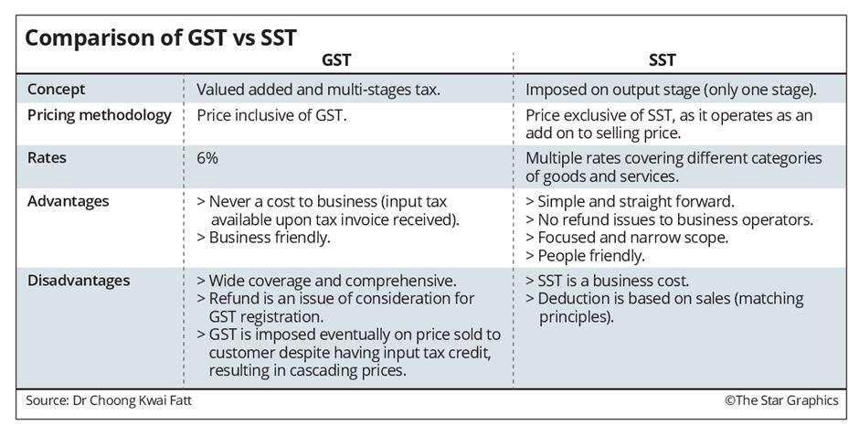 GST vs SST  Which is better? | The Star Online