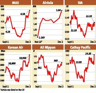 Airline stocks rebound from lows | The Star Online