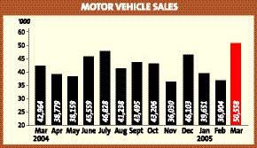 March vehicle sales hit new high | The Star Online