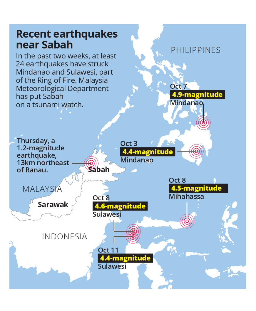 Sabah on tsunami watch | The Star Online