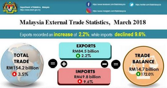 March exports climb to RM84 5b, exceed forecast | The Star