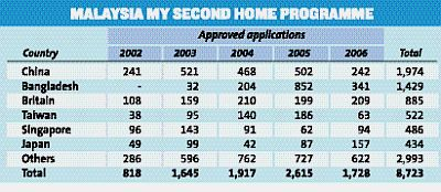 Malaysia My Second Home Programme Under Threat The Star