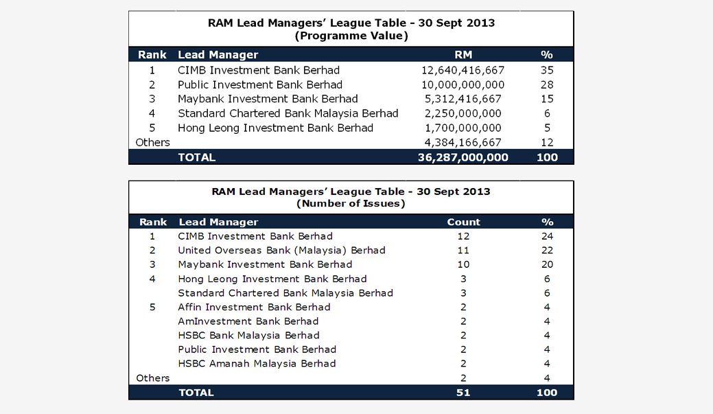 CIMB Investment Bank Berhad topped the RAM Lead Managersu2019 League Table for the period ended Sept 30, 2013, claiming pole position in both programme size and number of bond issues managed.