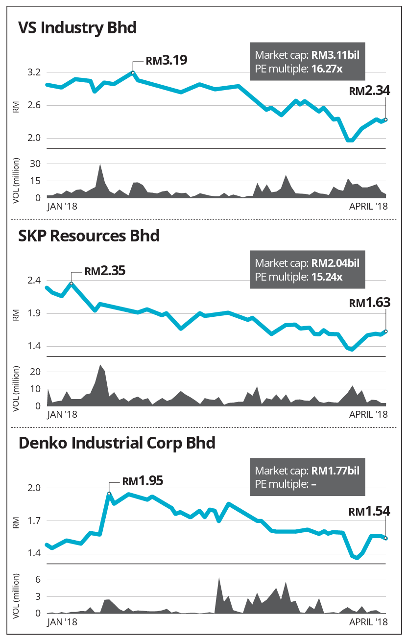 VS Industry, SKP Resources and Denko share the same problems | The