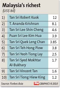 Wealth Of Malaysia S 40 Richest Up 42 The Star
