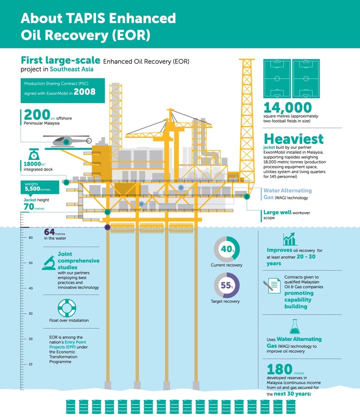 Petronas expects that with the EOR technology, the current production on Tapis oilfield, which stands at 4,000-6,000 barrels per day (bpd), could be enhanced to 25,000-35,000 bpd in 2016-2017.