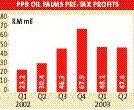 p3PPB Oilpalms
