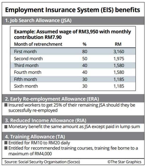 Employment Insurance System Expected To Help Retrenched Workers