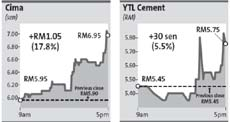 Cement stocks rise on new price mechanism | The Star Online