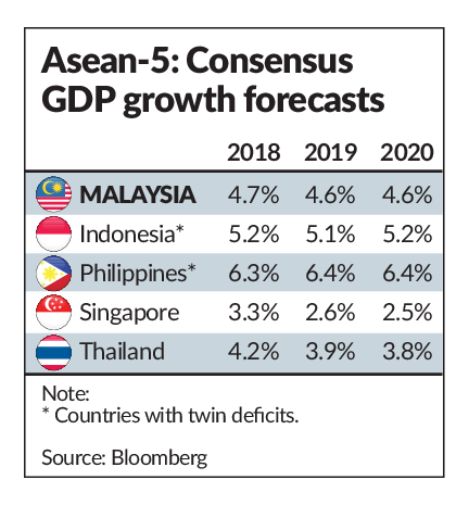 Asean-5 to feel impact of global slowdown | The Star Online
